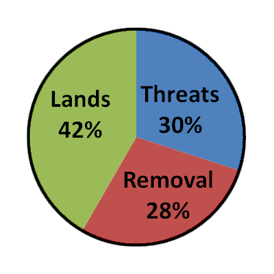 A pie chart showing LANDS 42%, THREATS 30% and REMOVAL 28%